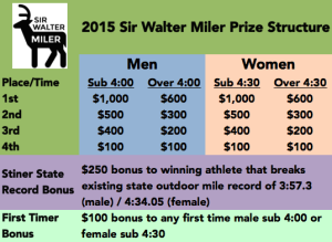 2015 Sir Walter Miler Prize Structure